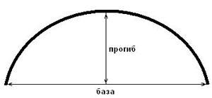 Аркер или эркер правильной формы