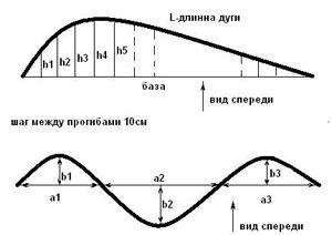 Аркер или эркер сложной формы